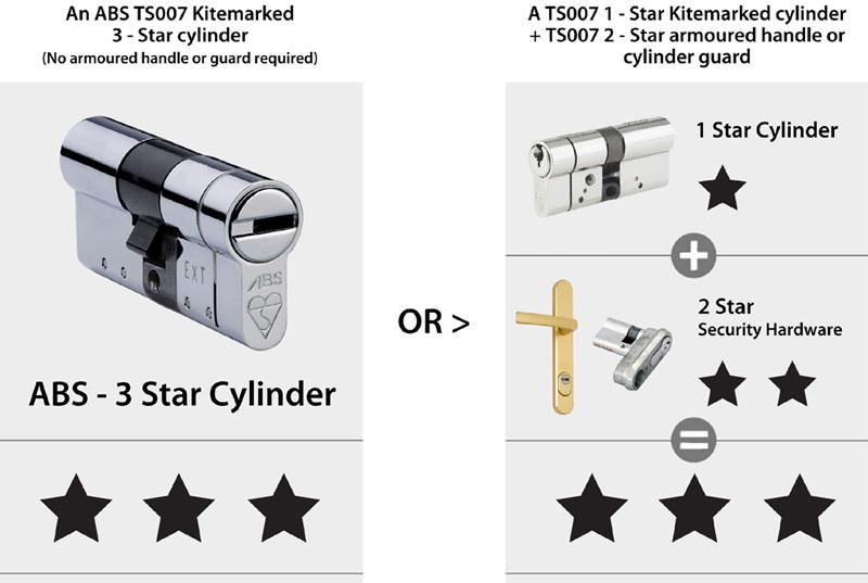 ABS 3 Star Sold Secure Diamond Lock